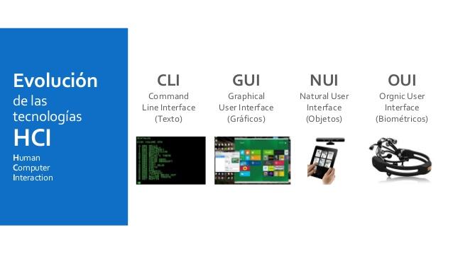 tecnologas-de-interaccin-humanocomputadora-para-sistemas-de-informacin-conscientes-del-contexto-8-638
